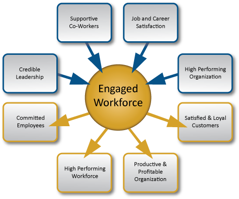 Designing Employee Engagement Activities For Your Business